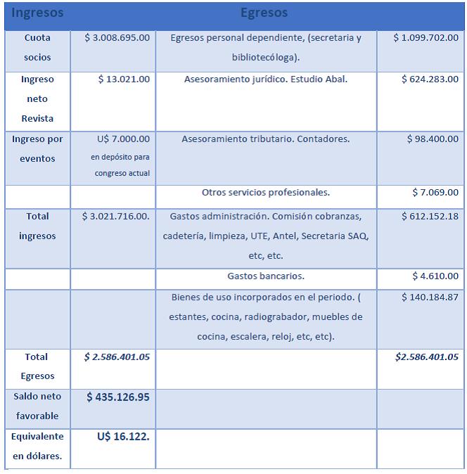 Tabla balance SAU 2014